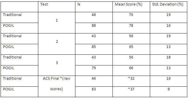 ACS inorganic exam - Advanced Inorganic Chemistry Final ...