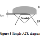 Figure 5-ATR Diagram