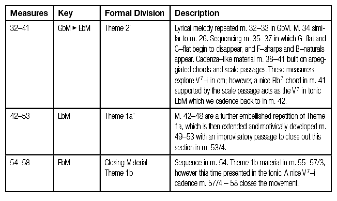 "The Sonata: An Analysis of Piano Sonata ""No. 14 in C Minor, K. 457 ..."